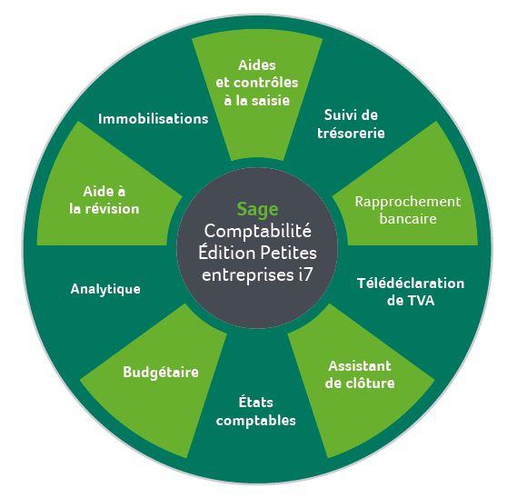Fonctions Compta i7