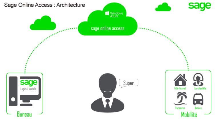 Sage Online Access